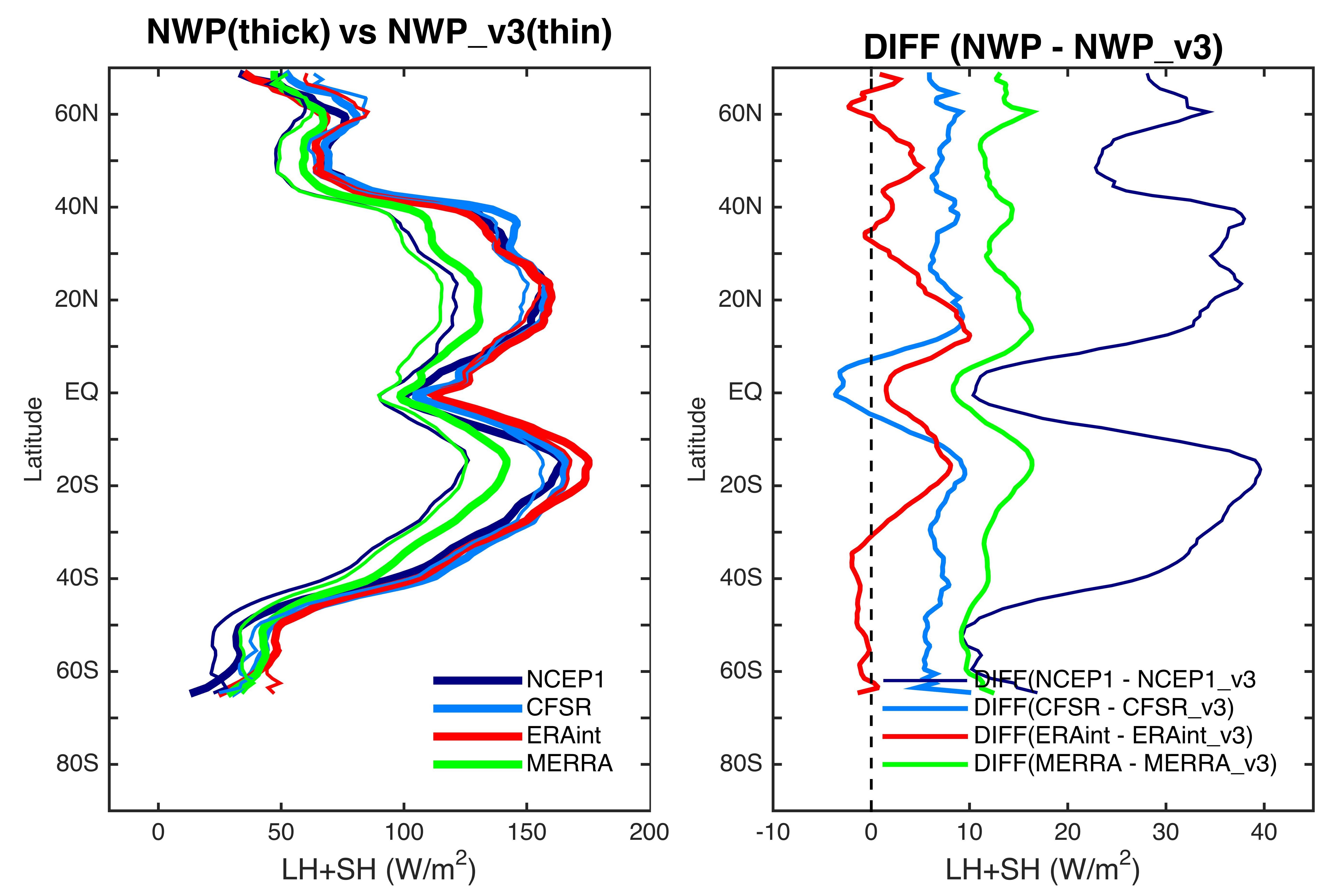 Figure 1. Zonally averaged mean latent and sensible heat fluxes.   (Left) Original reanalysis fluxes (solid lines) and the COARE v3–based reanalysis fluxes (dashed lines). It shows that indicate that COARE v3 is a weak algorithm compared with the four reanalysis algorithms.   (right) Differences between the original NWP fluxes and the recomputed fluxes using NWP variables as input to the COARE v3 algorithm. It shows that the ERA-Interim algorithm is the closest to COARE v3, and the differences are mostly within 5 W m−2 except for a 10 W m−2 spike at approximately 15◦N/S. The NCEP1 algorithm has the largest departure from COARE v3, with a magnitude approaching 40 W m−2 at subtropical latitudes. The CFSR and MERRA algorithms are approximately 8 and 12 W m−2 stronger, respectively, at most latitudes.