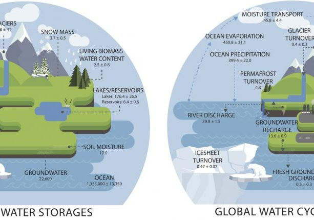 (left) Observed estimates of global water cycle storages (in 103 km3) and their uncertainties. (right) Observed estimates of annual global water cycle fluxes (in 103 km3) and their trends.